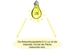 Die Beleuchtungsstärke