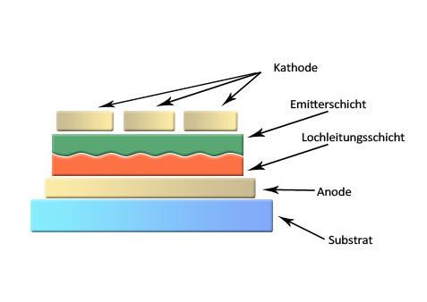 OLEDs sind ideal für die flächige Beleuchtung