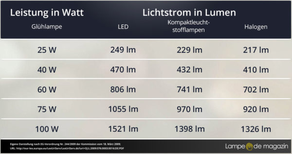 Lumen definition und erkl rung lampe magazin - Vergleich led gluhbirne tabelle ...