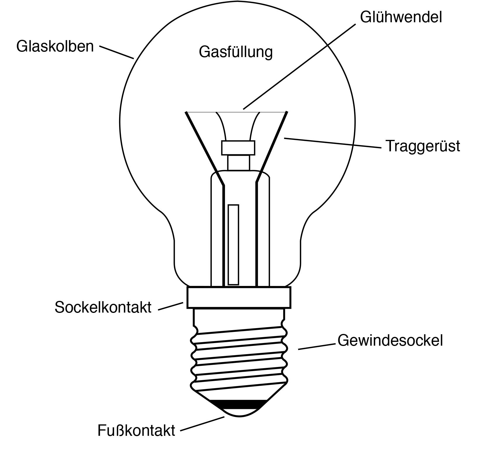 Aufbau Glühbirne