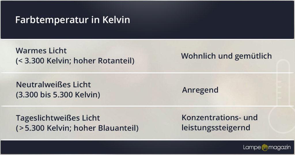 Farbtemperatur in Kelvin