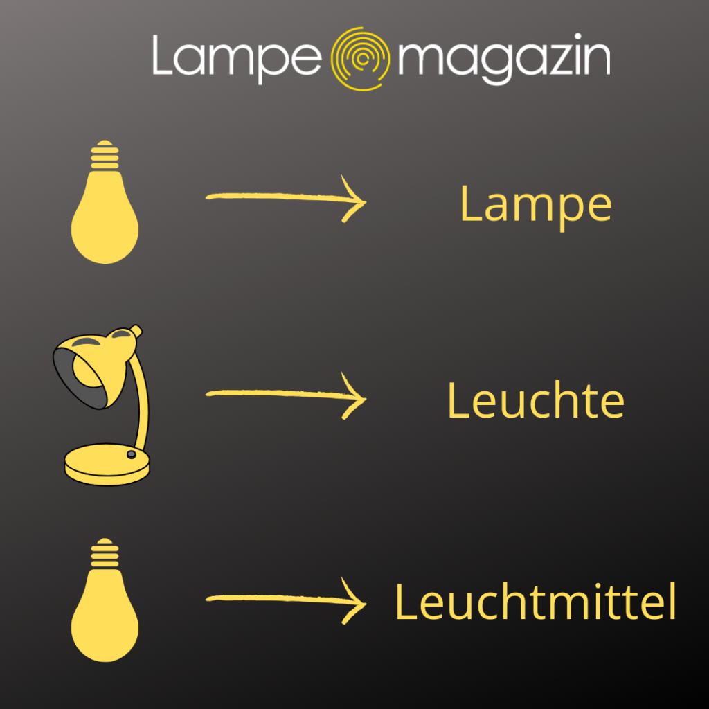 Der Unterschied zwischen Lampe, Leuchte und Leuchtmittel